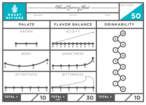 Scoring Coffee- How does Roast Ratings differ?
